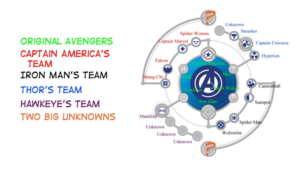 L'organisation des équipes  pensée par Tony Stark et validée par Steve Rogers